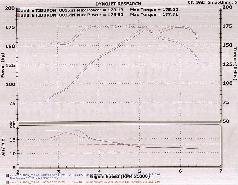 Name:  dyno results Andre.jpg