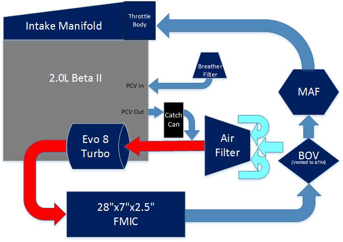 Diagram  Hyundai Tiburon Vacuum Diagram Full Hd